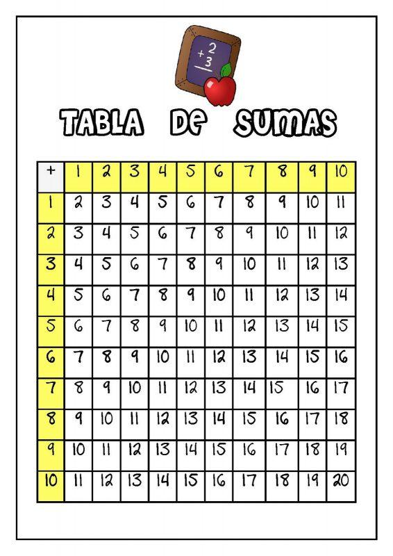 TABLA DE SUMAS unaprofe