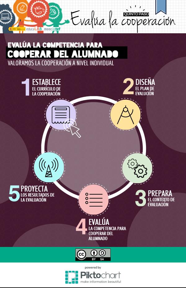 cooperamooc-05-evalua-competencia-cooperar